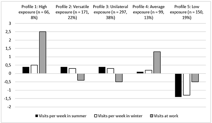 Frontiers Profiles Of Nature Exposure And Outdoor Activities Associated With Occupational Well Being Among Employees Psychology These images are available for free download until sunday, 10/20 at 11:59pm edt. profiles of nature exposure and outdoor