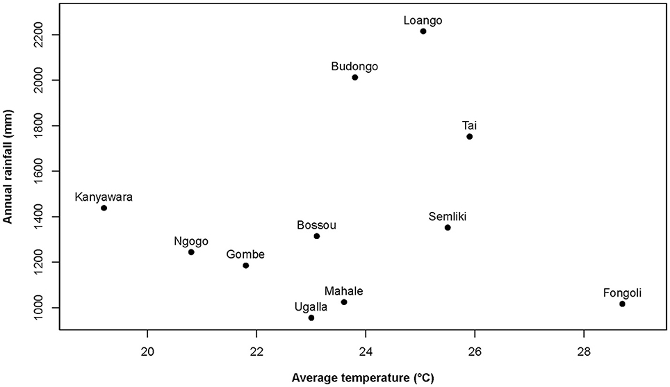 Frontiers | Seasonal Variation in Physiology Challenges the Notion