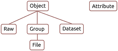 Frontiers | Experimental Directory Structure (Exdir): An