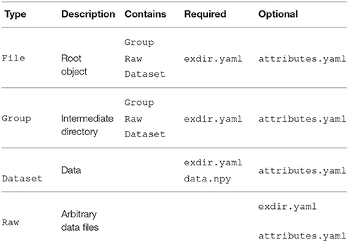 Frontiers | Experimental Directory Structure (Exdir): An Alternative