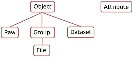 Hdf5 pdf and python