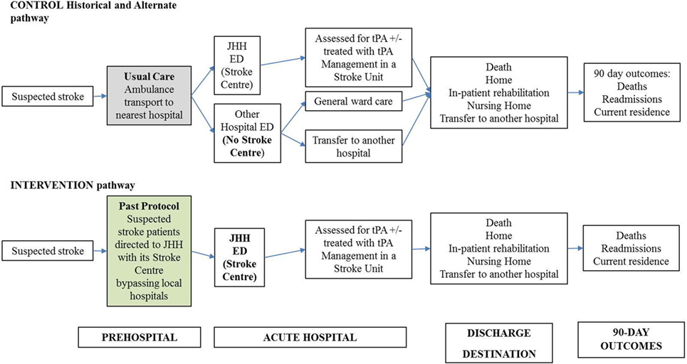 Frontiers | Economic Evaluation of a Pre-Hospital Protocol for