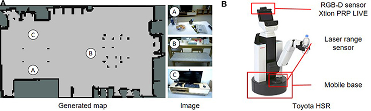 Frontiers | Hierarchical Spatial Concept Formation Based on
