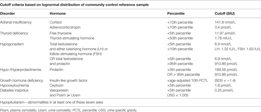 Frontiers | Chronic Hypopituitarism Associated with