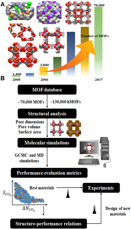 Frontiers | High-Throughput Molecular Simulations of Metal