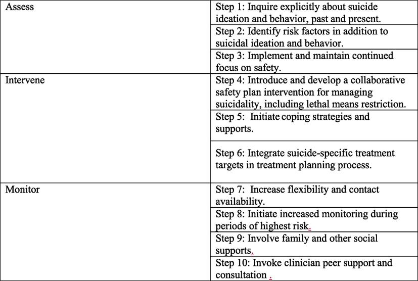 Frontiers The Zero Suicide Model Applying Evidence