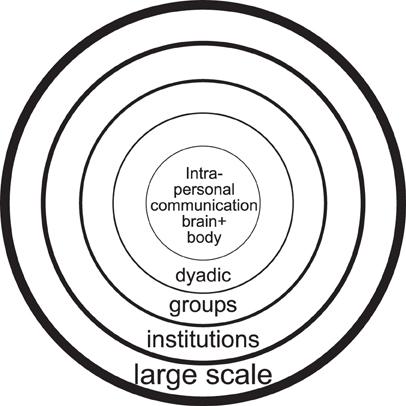 interpersonal communicaiton scale