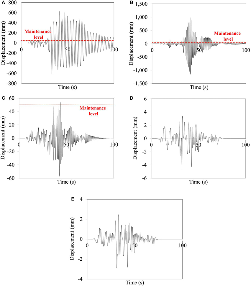 Frontiers Far Field Earthquake Responses Of Overhead Line Tuned Collector Oscillator