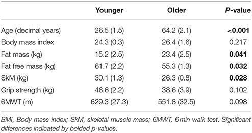 Frontiers   Differing Effects of Younger and Older Human