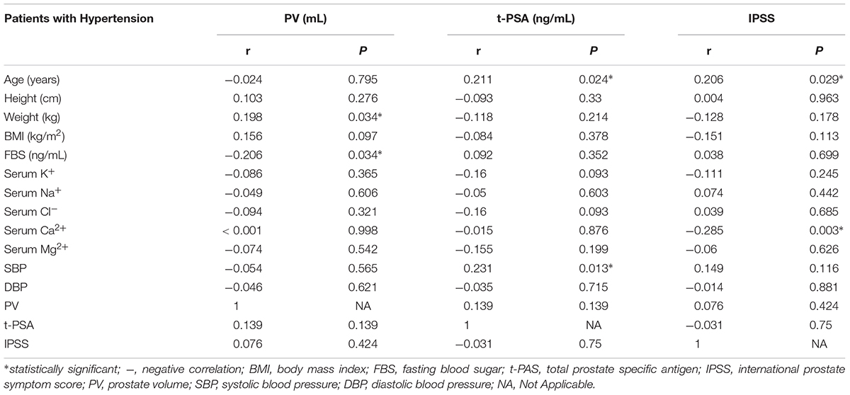 Frontiers | Comparison of Clinical and Physiological Parameters for