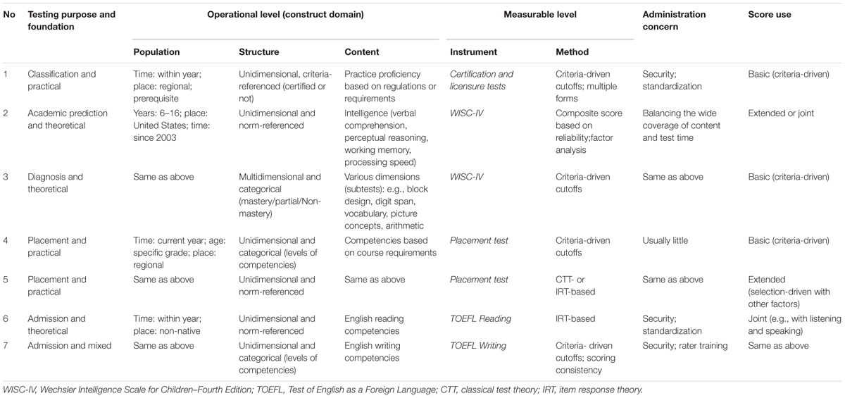 Frontiers | A Hierarchical Taxonomy of Test Validity for More