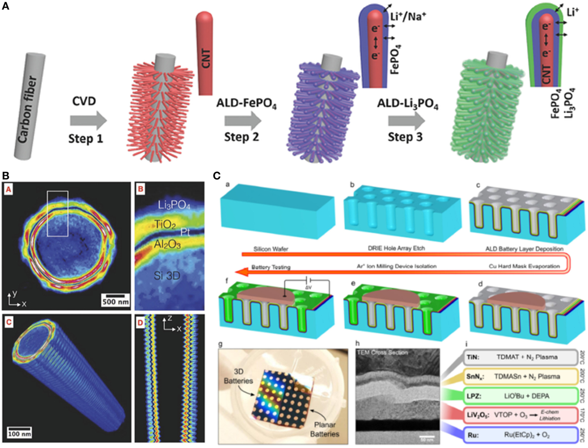 Solid State Battery >> Frontiers Toward 3d Solid State Batteries Via Atomic Layer