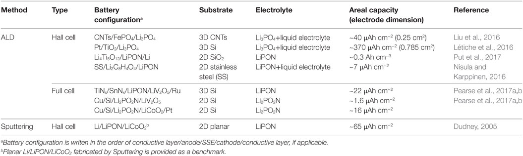 Frontiers | Toward 3D Solid-State Batteries via Atomic Layer