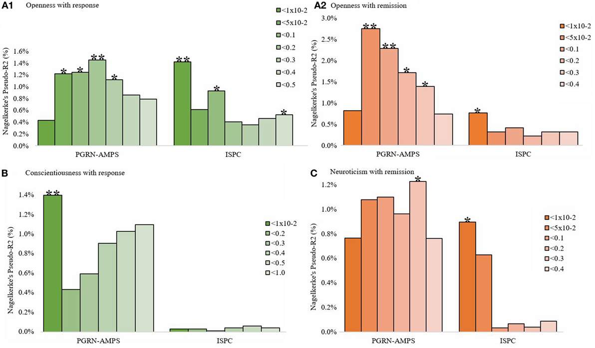 Frontiers | Association of the Polygenic Scores for
