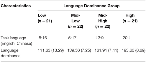 Frontiers | Moral Judgement in Early Bilinguals: Language