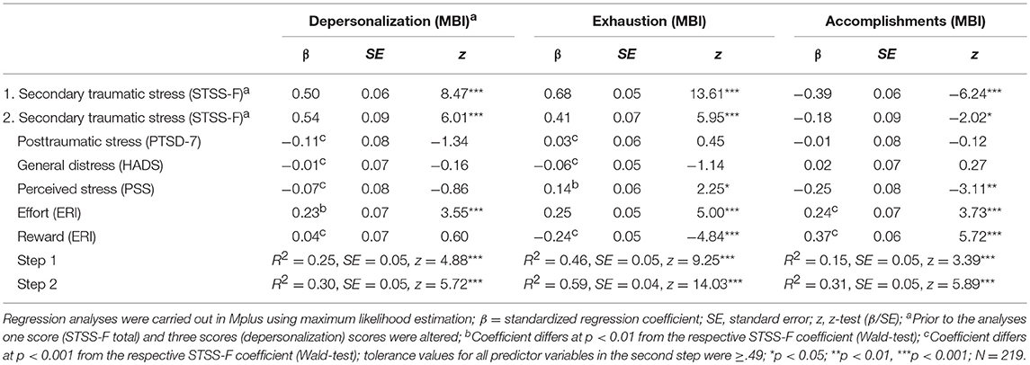 Secondary Traumatic Stress For >> Frontiers Validity Reliability And Factor Structure Of