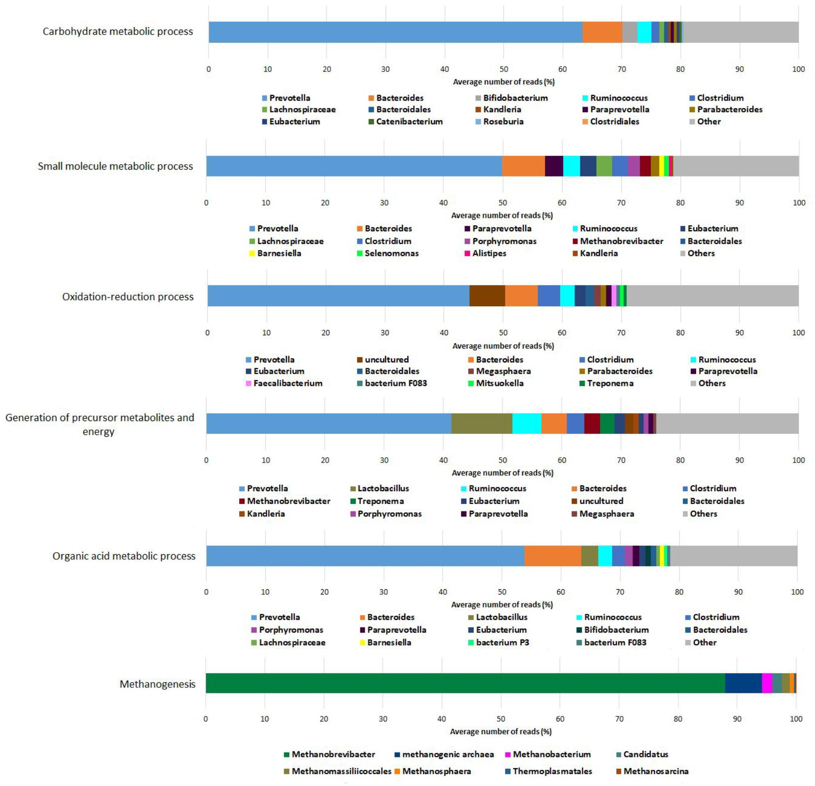 Frontiers | The Planktonic Core Microbiome and Core