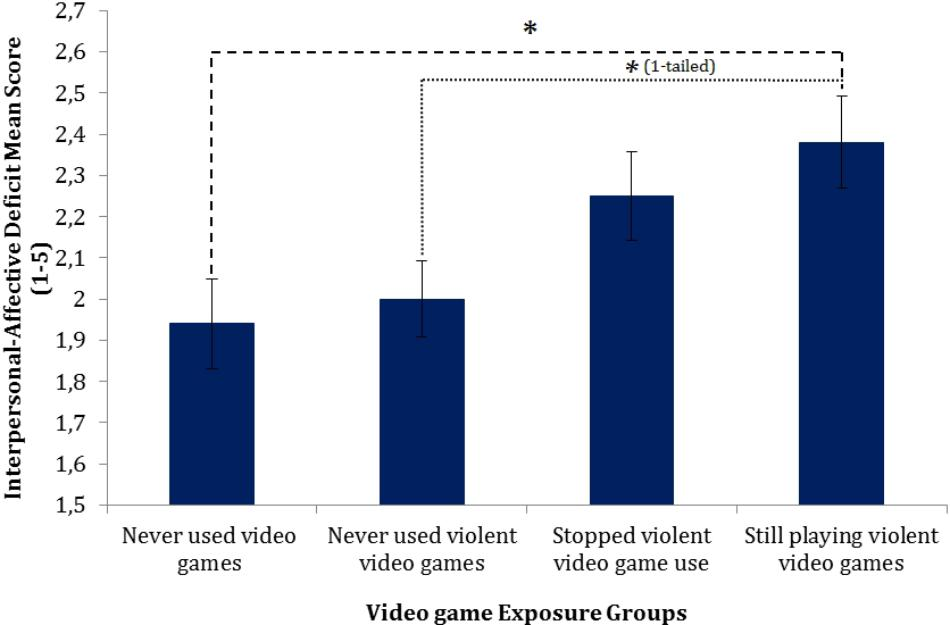 Frontiers | Potential Adverse Effects of Violent Video Gaming