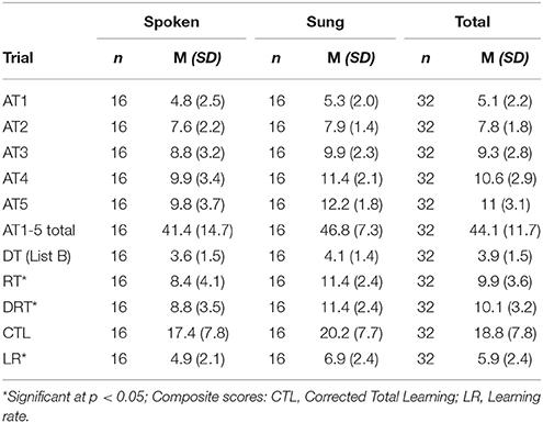 Frontiers | Musical Mnemonics Enhance Verbal Memory in