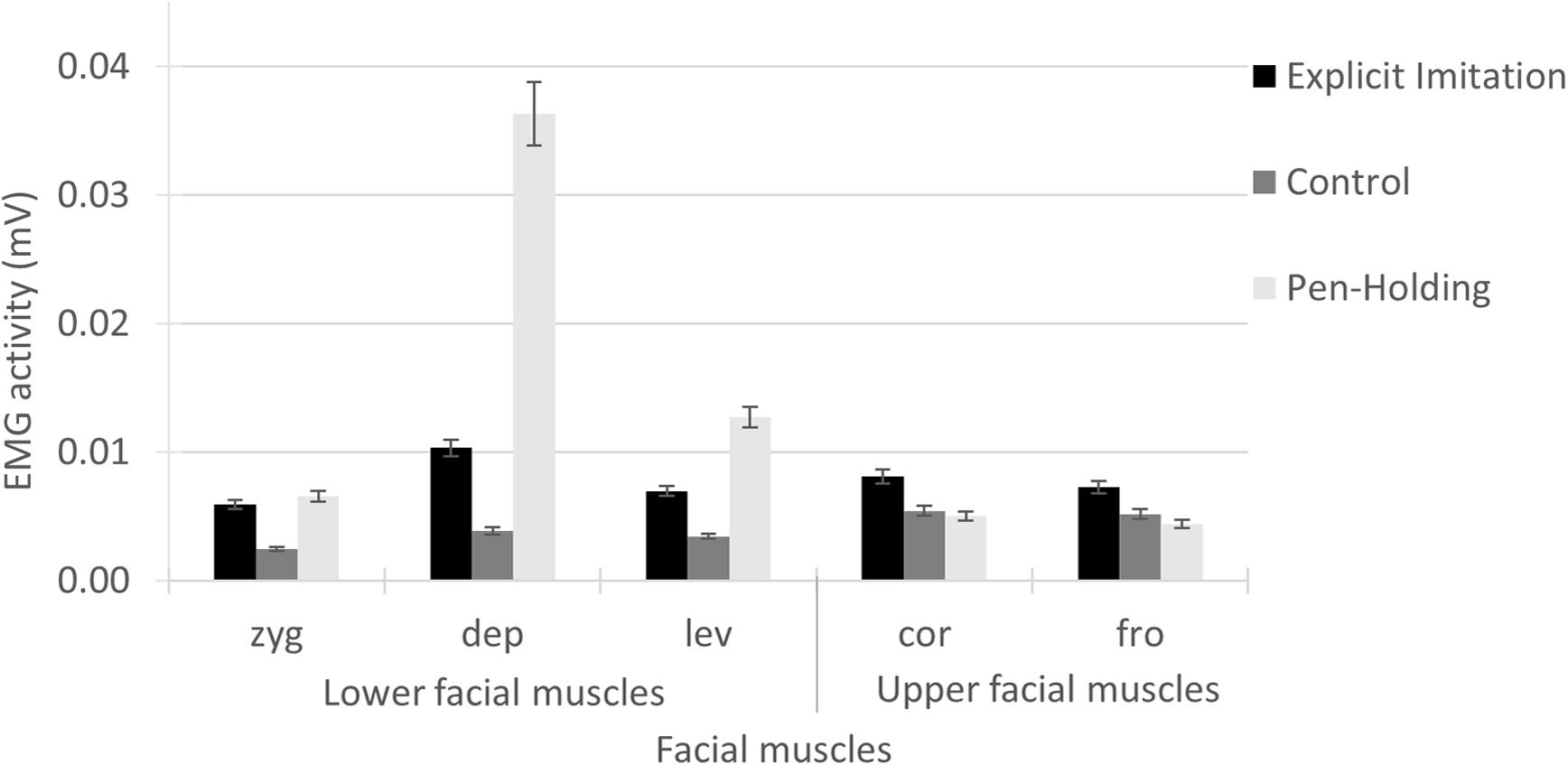 Consider, Action of facial muscles very