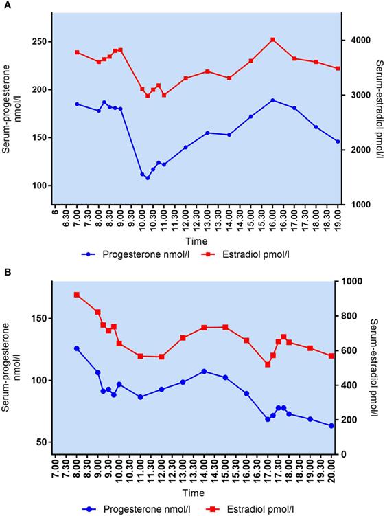 Frontiers | Daytime Variation in Serum Progesterone During