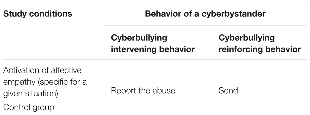 Frontiers   Cyberbullying Among Adolescent Bystanders: Role