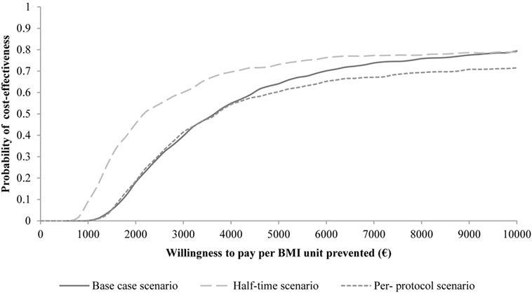 Frontiers | Economic Evaluation of PRIMROSE—A Trial-Based