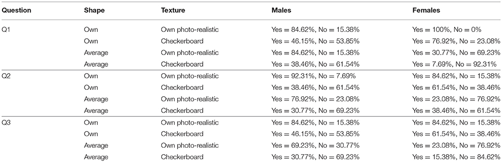 Frontiers | Visual Perception and Evaluation of Photo