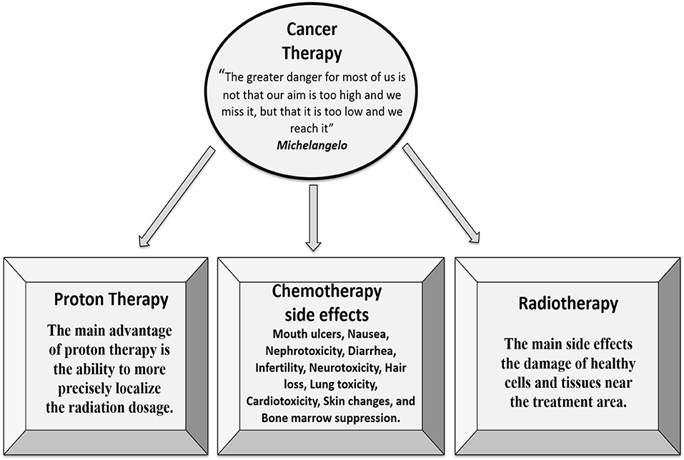 Frontiers Tobacco Smoking Lung Cancer And Therapy In