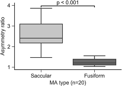 Frontiers | Estimation of Diabetic Retinal Microaneurysm