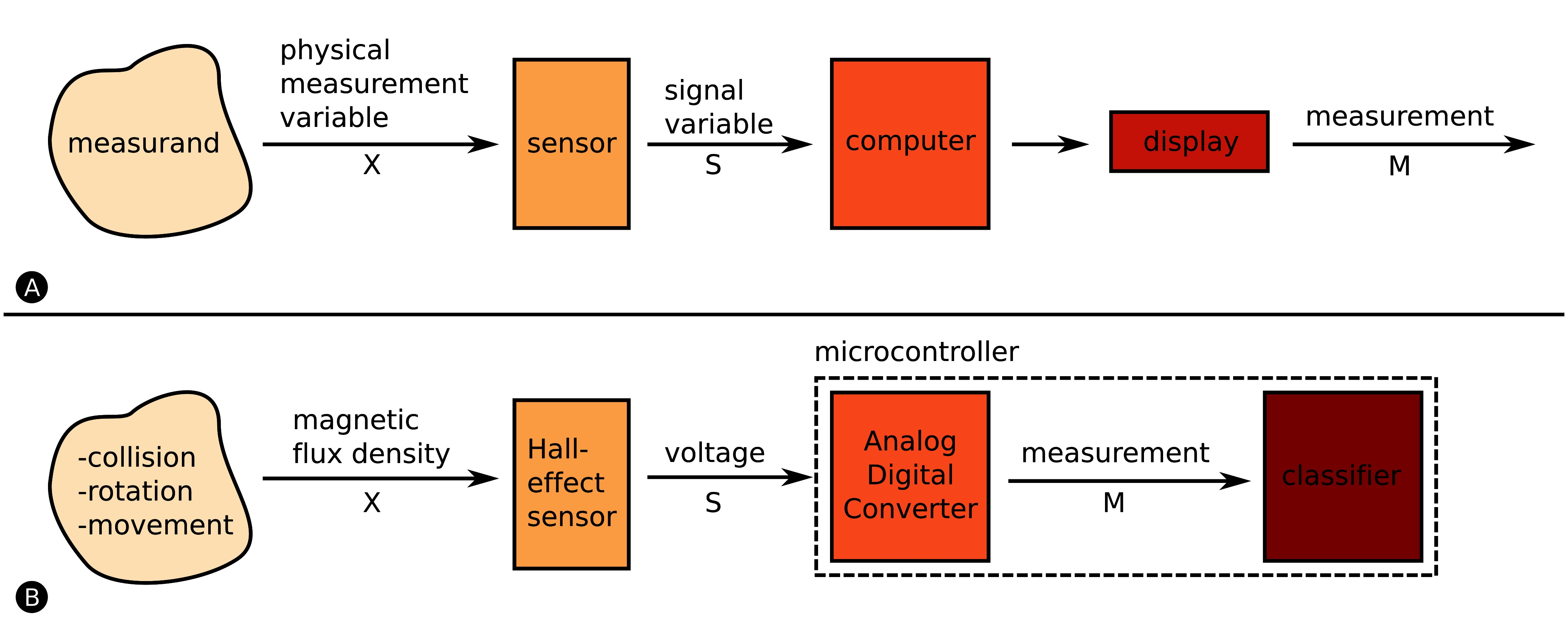 Frontiers Multi Functional Sensing For Swarm Robots Using Time Typical Hall Effect Sensor Wiring Details Image