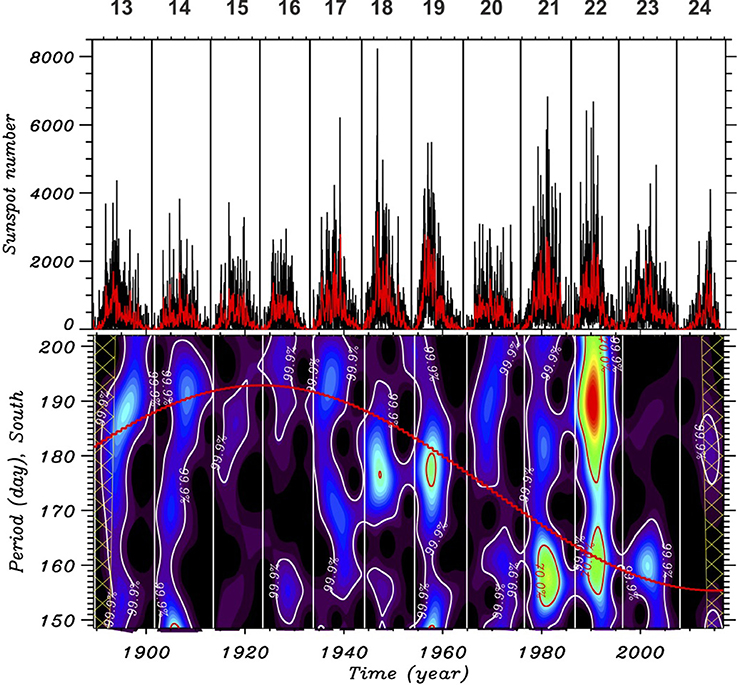Frontiers   Magneto-Rossby Waves and Seismology of Solar