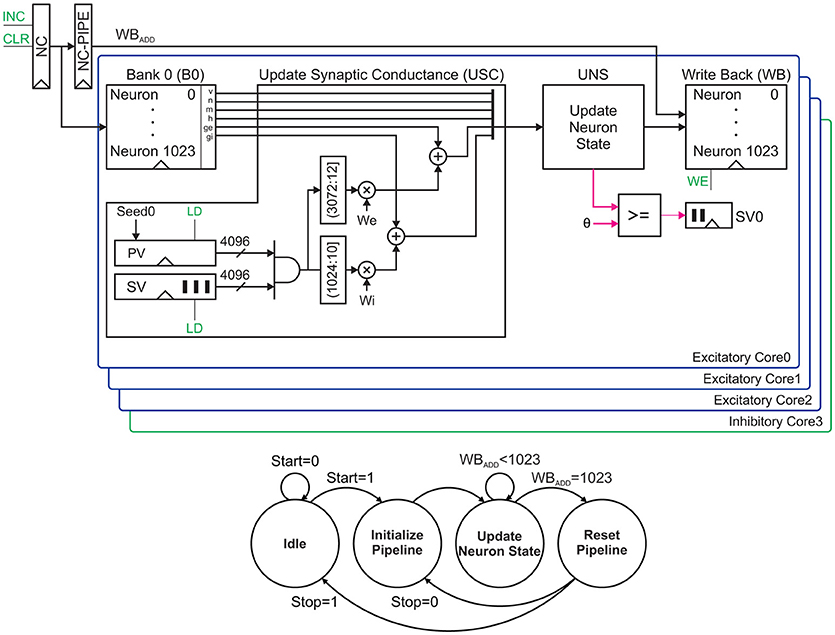 Frontiers | A Scalable FPGA Architecture for Randomly Connected