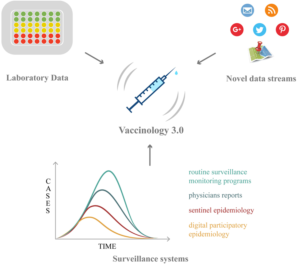 Frontiers | Vaccines Meet Big Data: State-of-the-Art and Future