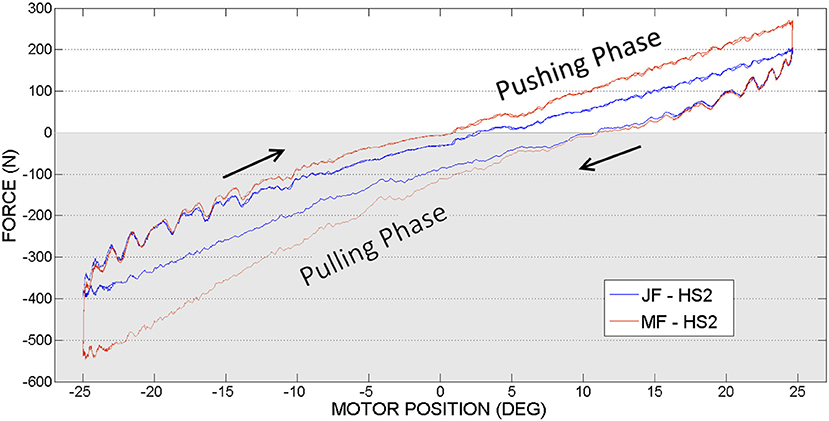 Frontiers | Evaluation and Analysis of Push-Pull Cable