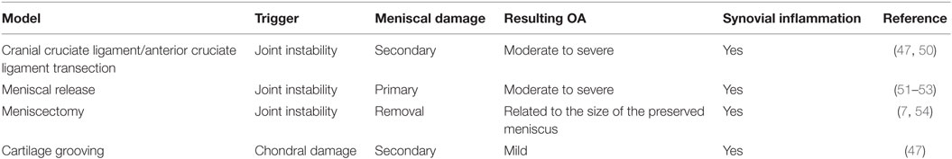 Frontiers | The Pathobiology of the Meniscus: A Comparison Between