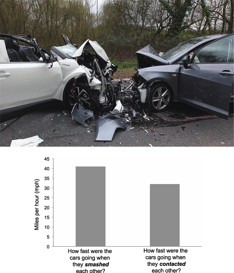 Figure 1 - This figure shows what happened in the car crash study by Loftus and Palmer [5].