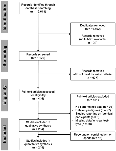 Frontiers | The Yo-Yo Intermittent Tests: A Systematic Review and