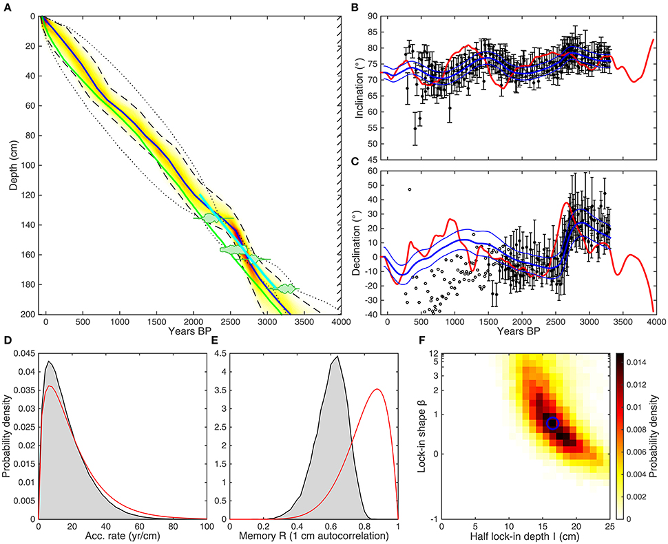 Frontiers | Short-Term Magnetic Field Variations From the Post