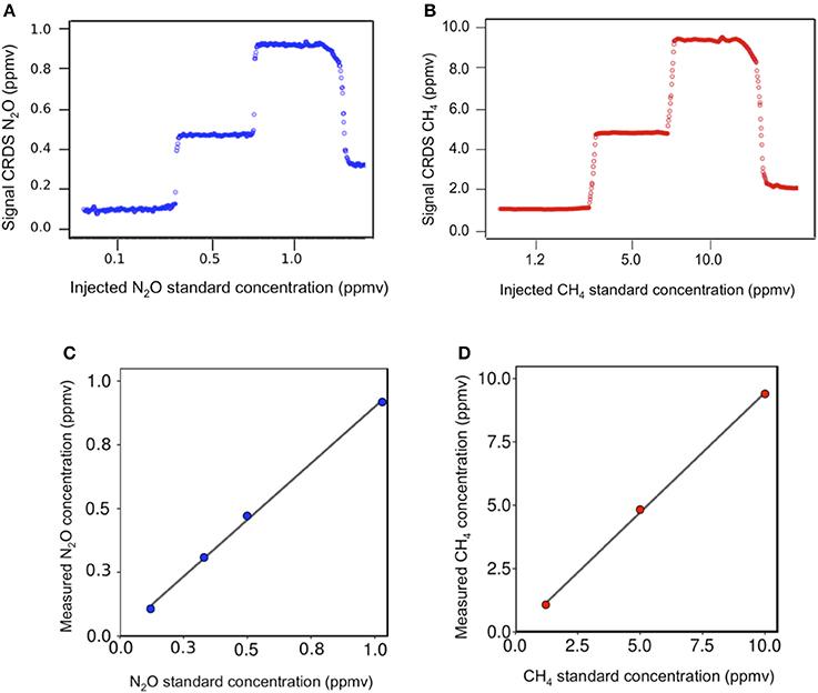 Frontiers   Toward High-Resolution Vertical Measurements of