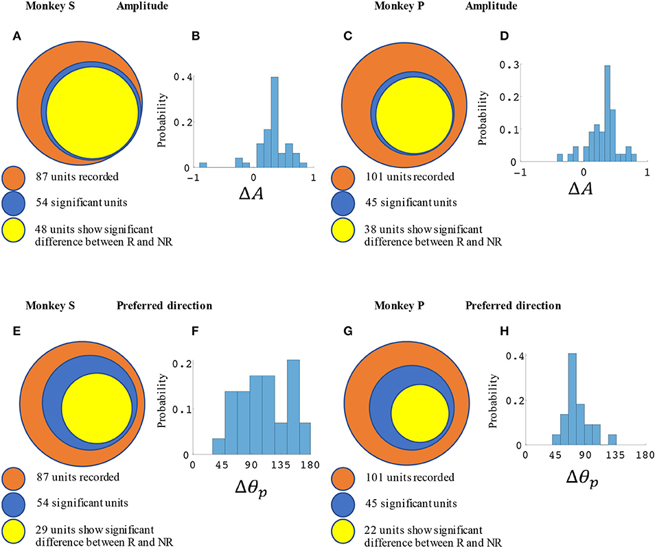 Frontiers | Paradigm Shift in Sensorimotor Control Research