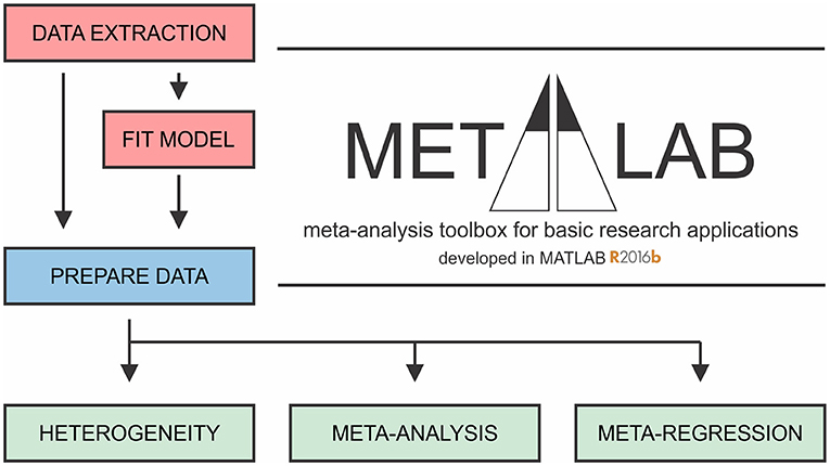 Frontiers | Meta-Analytic Methodology for Basic Research: A