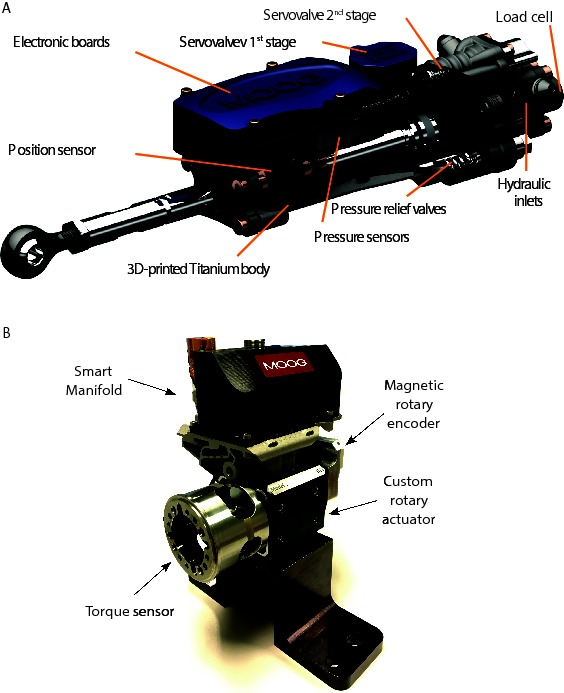 Frontiers | Highly-Integrated Hydraulic Smart Actuators and Smart
