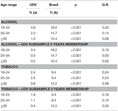 Frontiers | Assessment of Alcohol and Tobacco Use Disorders Among