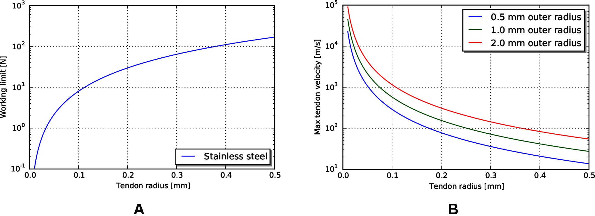 Frontiers Efficiency And Power Limits Of Electrical Tendon Heating Tape Structure Google Patentes On Wiring Heat In Series