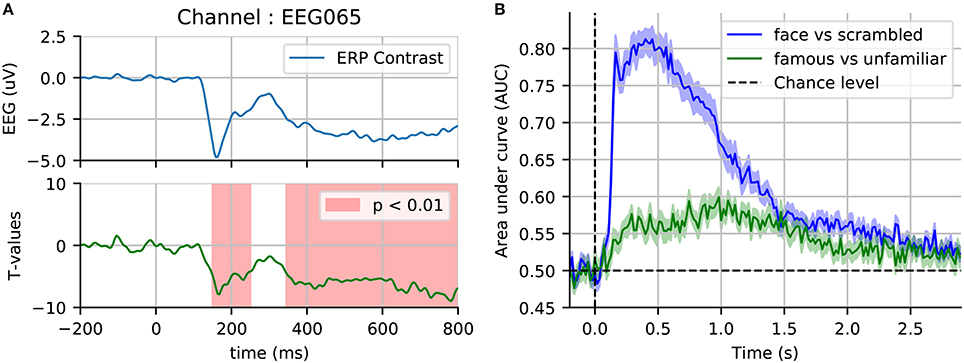 Frontiers | A Reproducible MEG/EEG Group Study With the MNE
