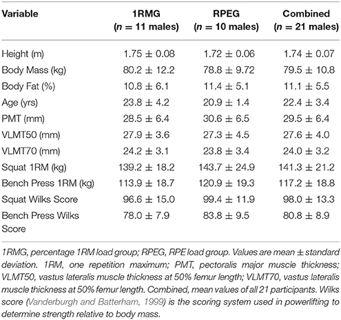 Frontiers | RPE vs  Percentage 1RM Loading in Periodized