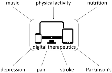 Frontiers | Mobile Software as a Medical Device (SaMD) for