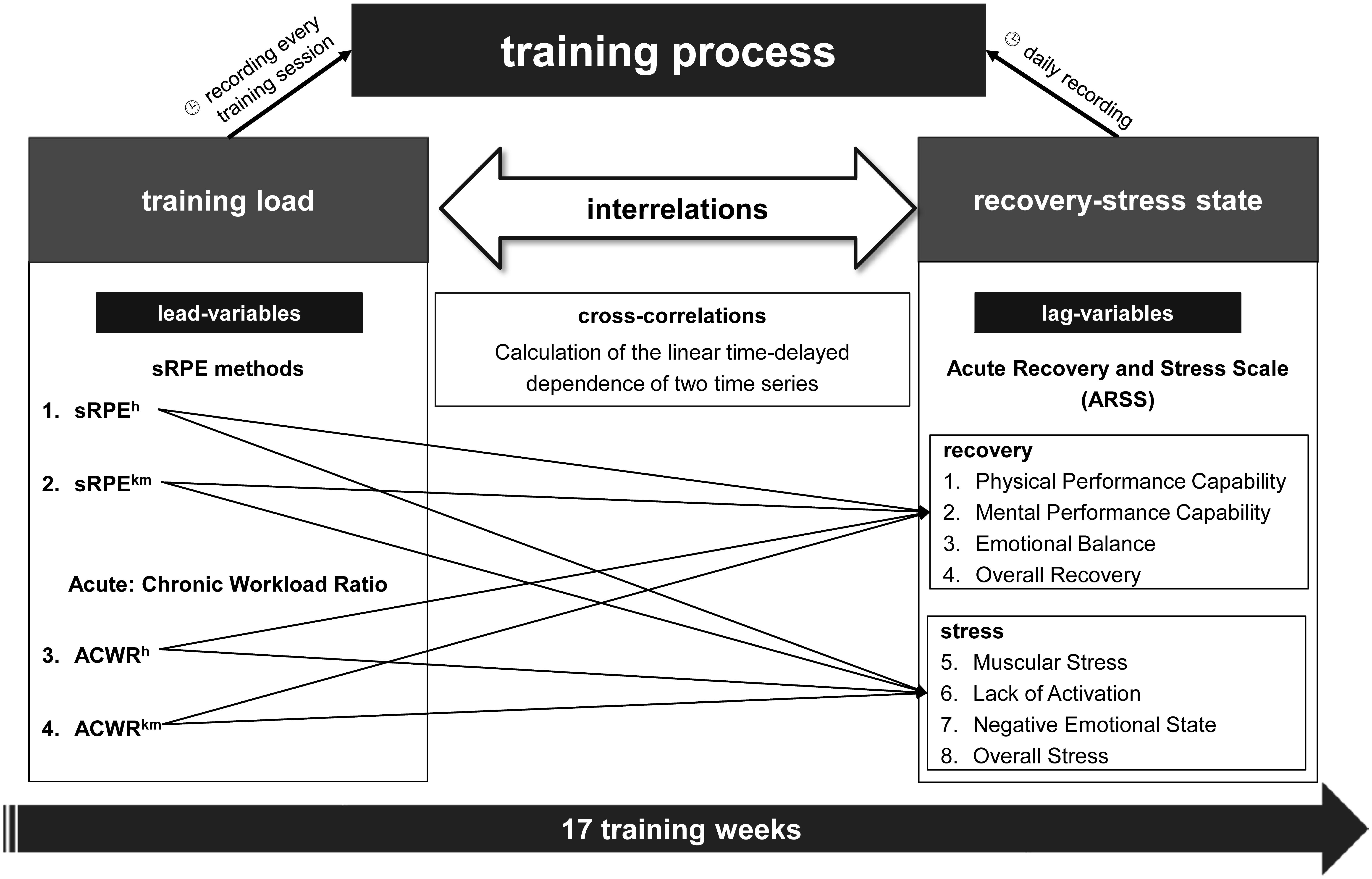 Frontiers | Relation Between Training Load and Recovery