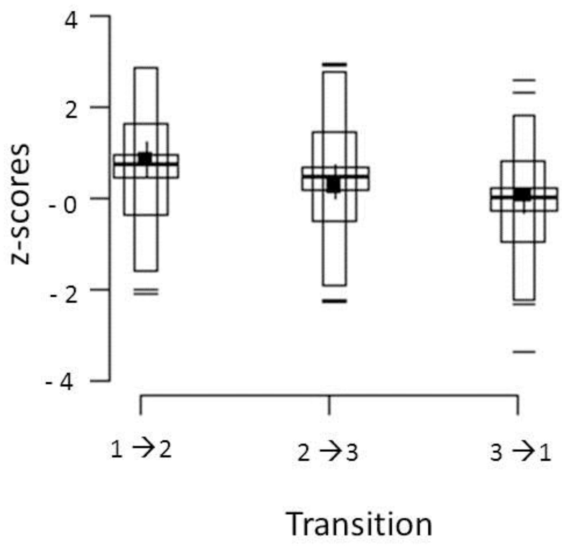 Frontiers Evidence For Sequential Performance Effects In If The Motor Throws Opposite Way To Switches Toggle Position
